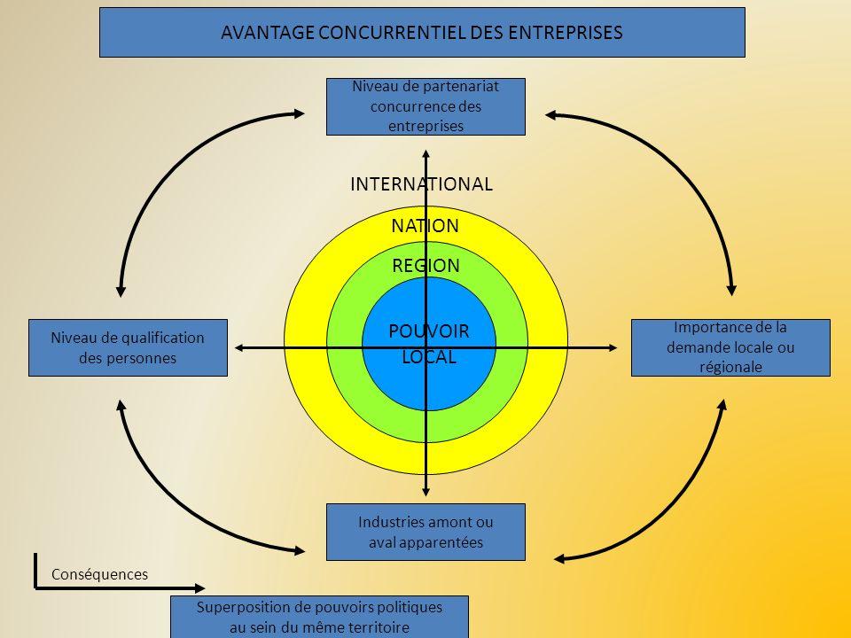 AVANTAGE CONCURRENTIEL DES ENTREPRISES NATION REGION POUVOIR LOCAL INTERNATIONAL Niveau de partenariat concurrence des entreprises Niveau de qualifica