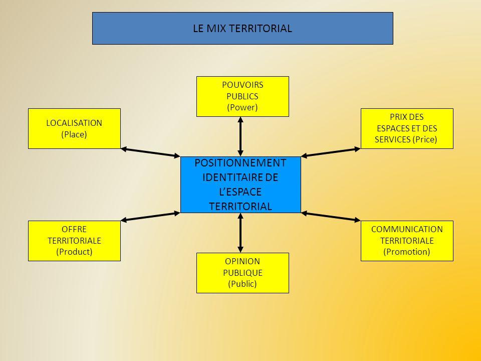 LE MIX TERRITORIAL POUVOIRS PUBLICS (Power) LOCALISATION (Place) PRIX DES ESPACES ET DES SERVICES (Price) OFFRE TERRITORIALE (Product) COMMUNICATION T