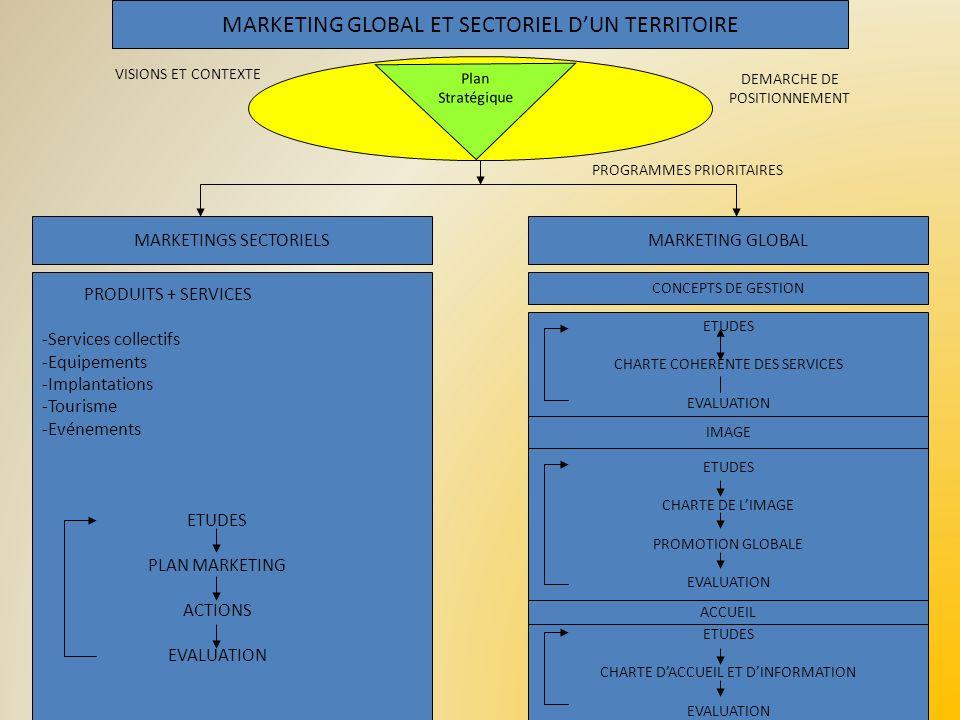 MARKETING GLOBAL ET SECTORIEL DUN TERRITOIRE Plan Stratégique MARKETINGS SECTORIELSMARKETING GLOBAL CONCEPTS DE GESTION ETUDES CHARTE COHERENTE DES SE
