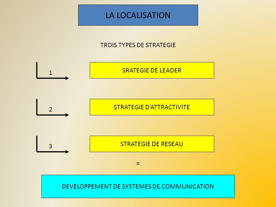 LA LOCALISATION 1 SRATEGIE DE LEADER 2 STRATEGIE DATTRACTIVITE 3 STRATEGIE DE RESEAU TROIS TYPES DE STRATEGIE DEVELOPPEMENT DE SYSTEMES DE COMMUNICATI