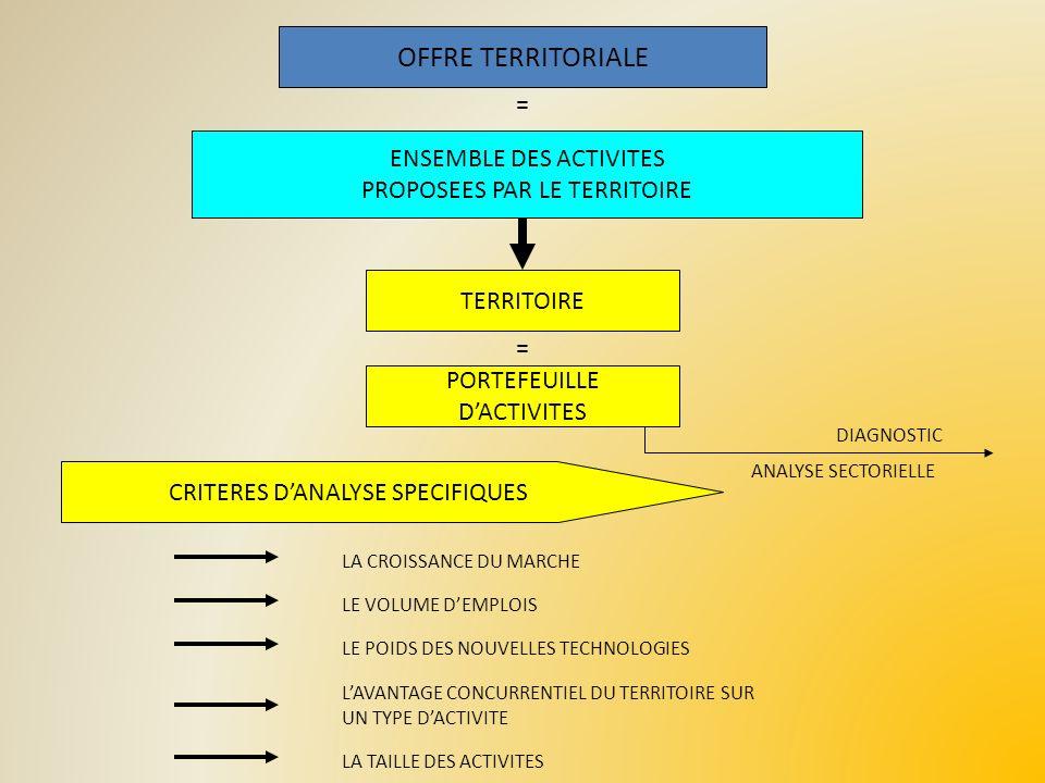 OFFRE TERRITORIALE ENSEMBLE DES ACTIVITES PROPOSEES PAR LE TERRITOIRE TERRITOIRE PORTEFEUILLE DACTIVITES CRITERES DANALYSE SPECIFIQUES LA CROISSANCE D