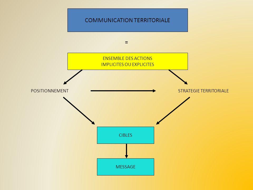 COMMUNICATION TERRITORIALE ENSEMBLE DES ACTIONS IMPLICITES OU EXPLICITES CIBLES MESSAGE POSITIONNEMENTSTRATEGIE TERRITORIALE =