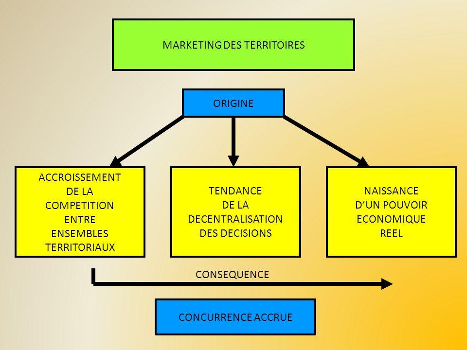 IV – LA CONNAISSANCE DES MARCHES ROLE DES OUTILS - Recueil - Formalisation - Capitalisation - Diffusion de la connaissance METHODOLOGIE : LES TROIS ASPECTS DE LA CONNAISSANCE DES MARCHES * La connaissance de la demande - Les firmes - Le marché des investissements * Lanalyse de loffre territoriale : = Problématique de « lattractivité » de loffre : - Approche macro économique des conditions attractives du territoire - Approche sectorielle : présence de pôles de compétence, leurs composantes et leur fonctionnement - Approche locale : capacité à proposer en réponse à chaque projet dinvestissement individuel des facteurs compétitifs DES OUTILS DE CAPITALISATION, MUTUALISATION INTERNE ET DIFFUSION EXTERNE DE LA CONNAISSANCE