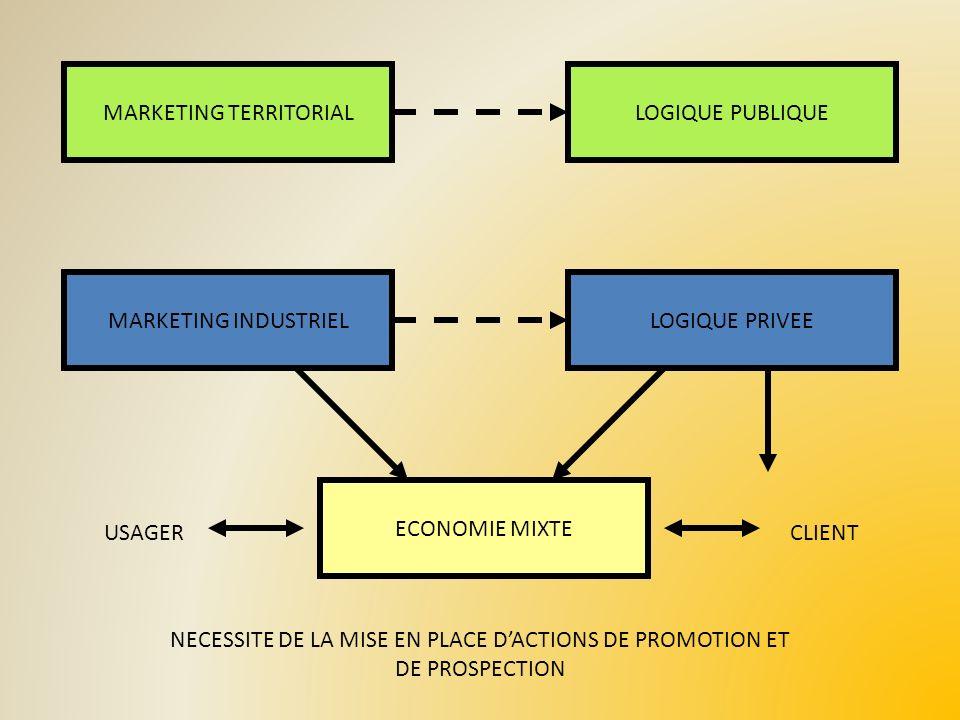 LE MIX TERRITORIAL POUVOIRS PUBLICS (Power) LOCALISATION (Place) PRIX DES ESPACES ET DES SERVICES (Price) OFFRE TERRITORIALE (Product) COMMUNICATION TERRITORIALE (Promotion) OPINION PUBLIQUE (Public) POSITIONNEMENT IDENTITAIRE DE LESPACE TERRITORIAL