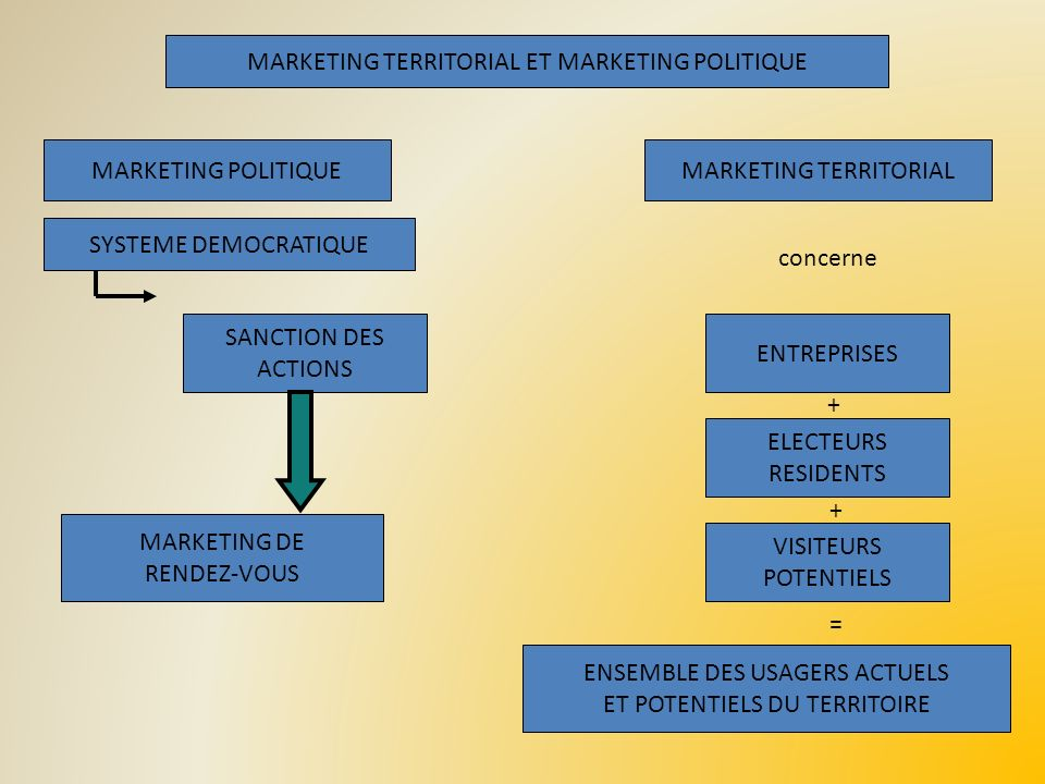 MARKETING GLOBAL ET SECTORIEL DUN TERRITOIRE Plan Stratégique MARKETINGS SECTORIELSMARKETING GLOBAL CONCEPTS DE GESTION ETUDES CHARTE COHERENTE DES SERVICES EVALUATION IMAGE ACCUEIL ETUDES CHARTE DACCUEIL ET DINFORMATION EVALUATION PRODUITS + SERVICES -Services collectifs -Equipements -Implantations -Tourisme -Evénements ETUDES PLAN MARKETING ACTIONS EVALUATION ETUDES CHARTE DE LIMAGE PROMOTION GLOBALE EVALUATION DEMARCHE DE POSITIONNEMENT VISIONS ET CONTEXTE PROGRAMMES PRIORITAIRES