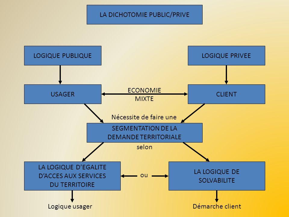 LA LOCALISATION 1 SRATEGIE DE LEADER 2 STRATEGIE DATTRACTIVITE 3 STRATEGIE DE RESEAU TROIS TYPES DE STRATEGIE DEVELOPPEMENT DE SYSTEMES DE COMMUNICATION =