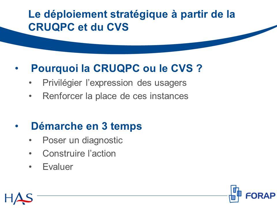 Le déploiement stratégique à partir de la CRUQPC et du CVS Pourquoi la CRUQPC ou le CVS ? Privilégier lexpression des usagers Renforcer la place de ce