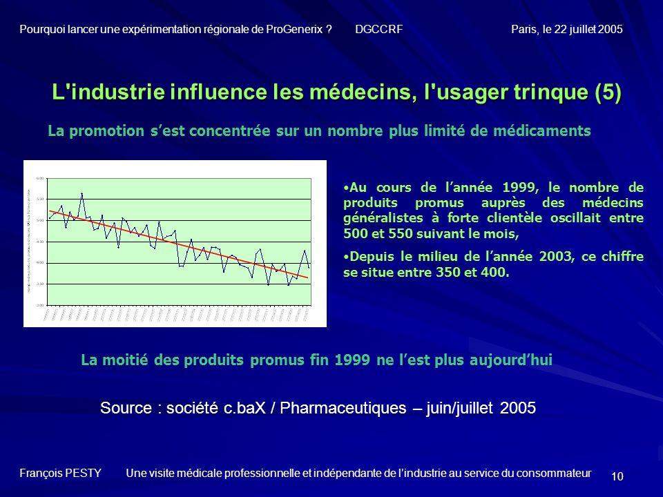 10 La promotion sest concentrée sur un nombre plus limité de médicaments Source : société c.baX / Pharmaceutiques – juin/juillet 2005 Au cours de lann