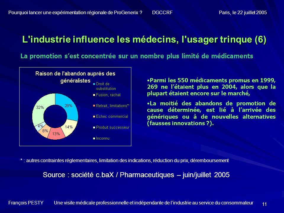 11 La promotion sest concentrée sur un nombre plus limité de médicaments Source : société c.baX / Pharmaceutiques – juin/juillet 2005 * : autres contr
