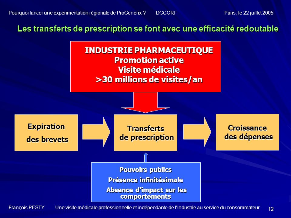 12 Expiration des brevets des brevets Les transferts de prescription se font avec une efficacité redoutable INDUSTRIE PHARMACEUTIQUE Promotion active