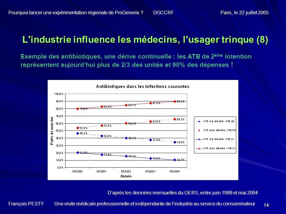14 Exemple des antibiotiques, une dérive continuelle : les ATB de 2 ème intention représentent aujourdhui plus de 2/3 des unités et 90% des dépenses !