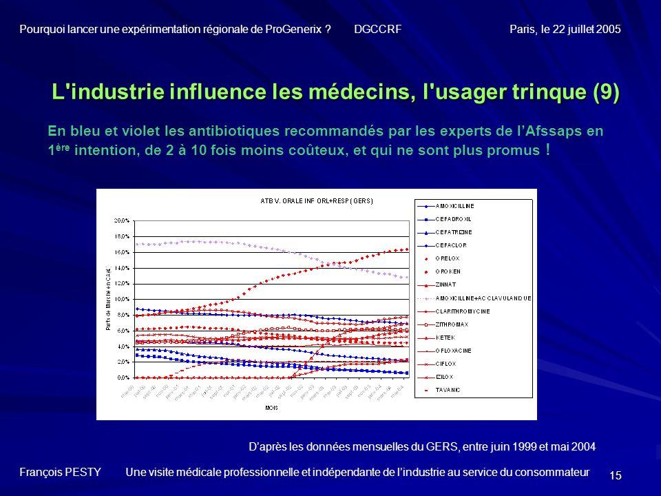 15 En bleu et violet les antibiotiques recommandés par les experts de lAfssaps en 1 ère intention, de 2 à 10 fois moins coûteux, et qui ne sont plus p