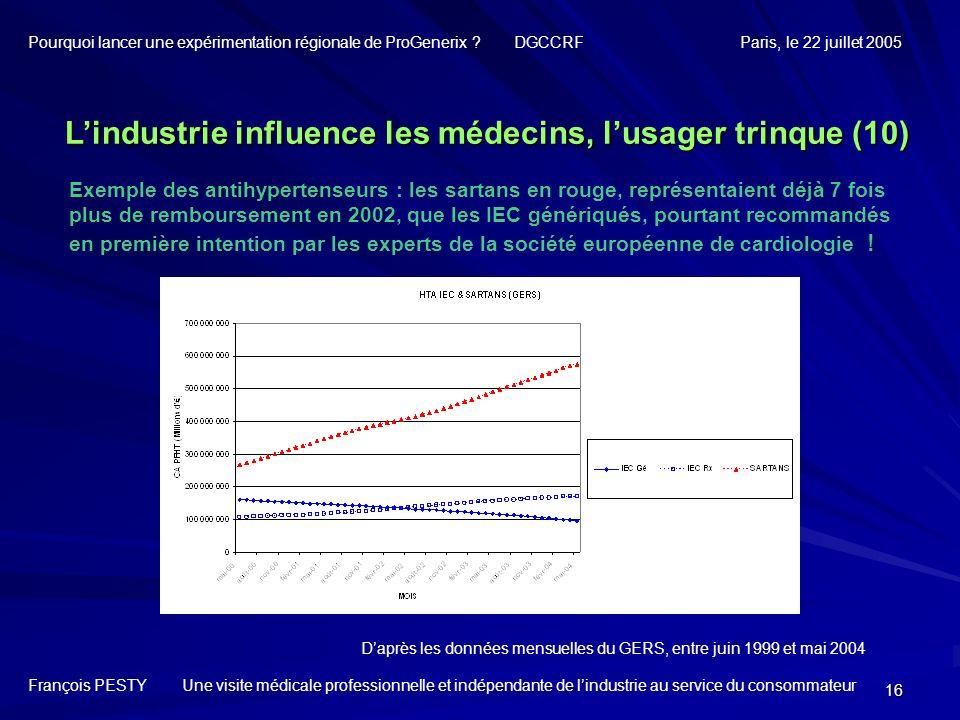 16 Daprès les données mensuelles du GERS, entre juin 1999 et mai 2004 François PESTY Une visite médicale professionnelle et indépendante de lindustrie