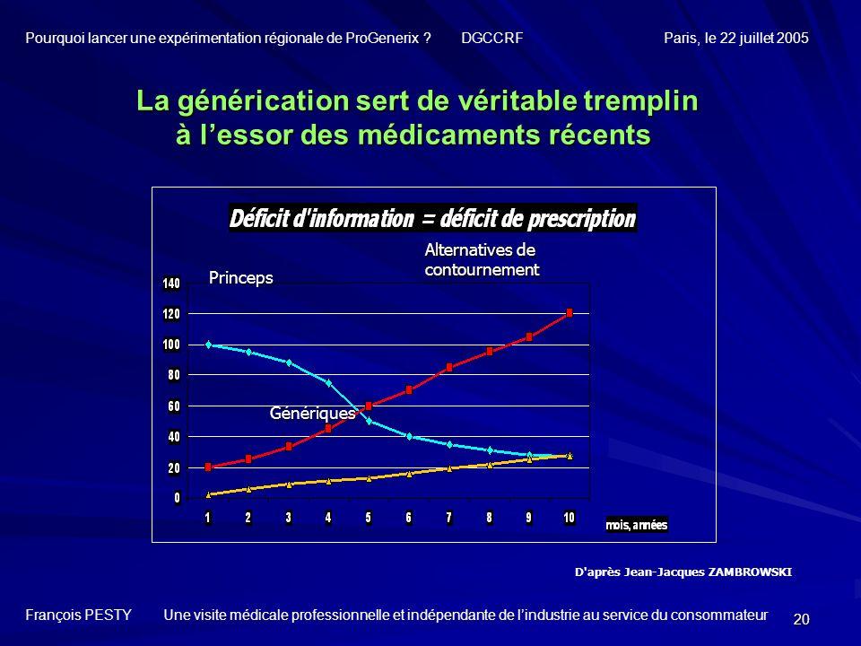 20 D'après Jean-Jacques ZAMBROWSKI La générication sert de véritable tremplin à lessor des médicaments récents La générication sert de véritable tremp