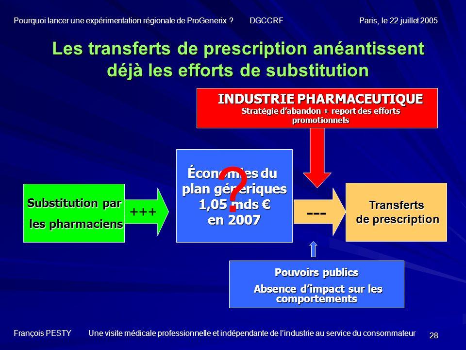 28 Substitution par les pharmaciens les pharmaciens Les transferts de prescription anéantissent déjà les efforts de substitution INDUSTRIE PHARMACEUTI