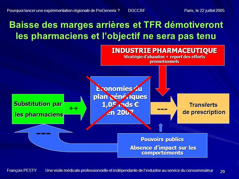 29 Substitution par les pharmaciens les pharmaciens Baisse des marges arrières et TFR démotiveront les pharmaciens et lobjectif ne sera pas tenu INDUS