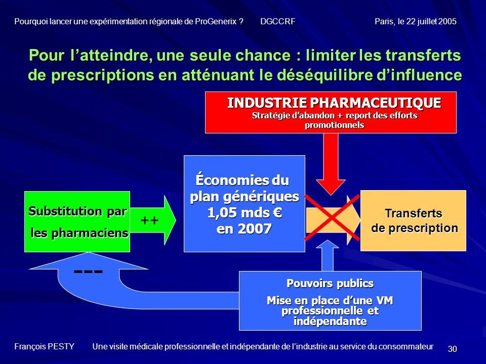 30 Substitution par les pharmaciens les pharmaciens Pour latteindre, une seule chance : limiter les transferts de prescriptions en atténuant le déséqu