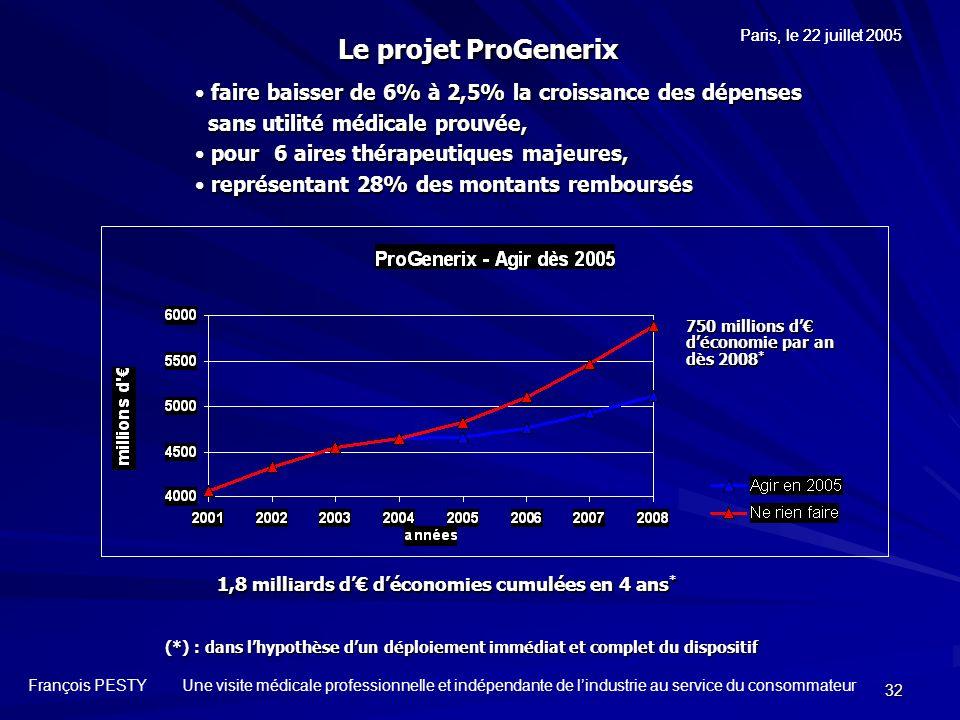 32 750 millions d déconomie par an dès 2008 * (*) : dans lhypothèse dun déploiement immédiat et complet du dispositif faire baisser de 6% à 2,5% la cr