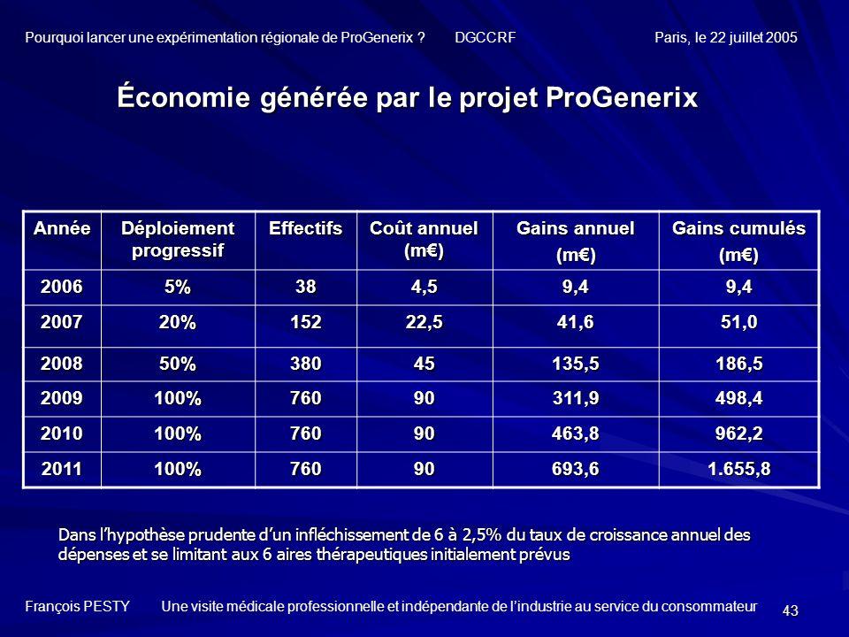43 Économie générée par le projet ProGenerix Année Déploiement progressif Effectifs Coût annuel (m) Gains annuel (m) Gains cumulés (m) 20065%384,59,49