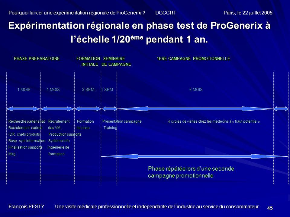 45 Expérimentation régionale en phase test de ProGenerix à léchelle 1/20 ème pendant 1 an. François PESTY Une visite médicale professionnelle et indép
