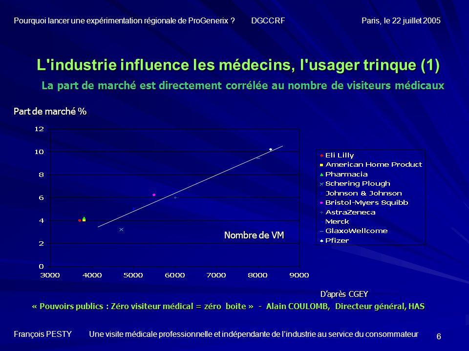 6 L'industrie influence les médecins, l'usager trinque (1) La part de marché est directement corrélée au nombre de visiteurs médicaux La part de march