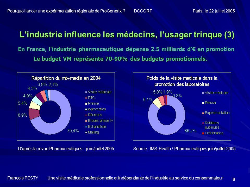 8 En France, lindustrie pharmaceutique dépense 2.5 milliards d en promotion 70,4% 8,9% 5,4% 4,9% 4,3% 3,8%2,1% Daprès la revue Pharmaceutiques – juin/