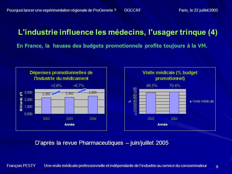 9 En France, la hausse des budgets promotionnels profite toujours à la VM. 70,4% 68,5% Daprès la revue Pharmaceutiques – juin/juillet 2005 +2,6% +6,7%