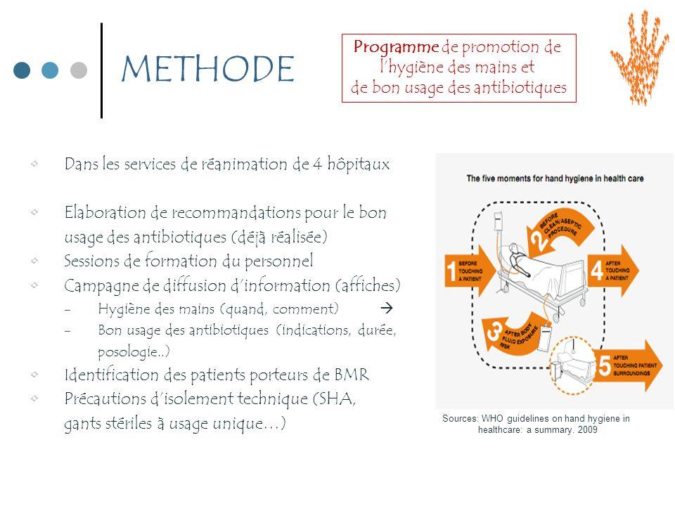 METHODE Dans les services de réanimation de 4 hôpitaux Elaboration de recommandations pour le bon usage des antibiotiques (déjà réalisée) Sessions de