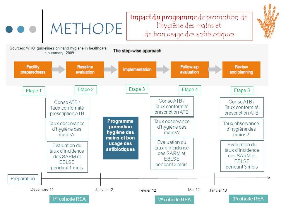 METHODE Impact du programme de promotion de lhygiène des mains et de bon usage des antibiotiques Décembre 11 Janvier 12 Février 12 Mai 12 Janvier 13 P