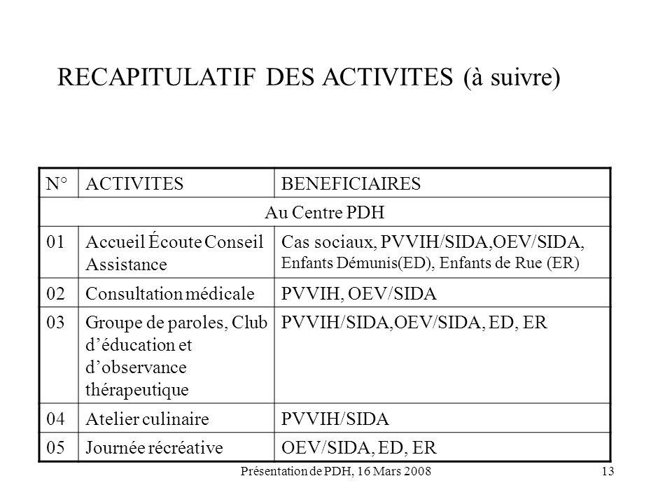Présentation de PDH, 16 Mars 200813 RECAPITULATIF DES ACTIVITES (à suivre) N°ACTIVITESBENEFICIAIRES Au Centre PDH 01Accueil Écoute Conseil Assistance
