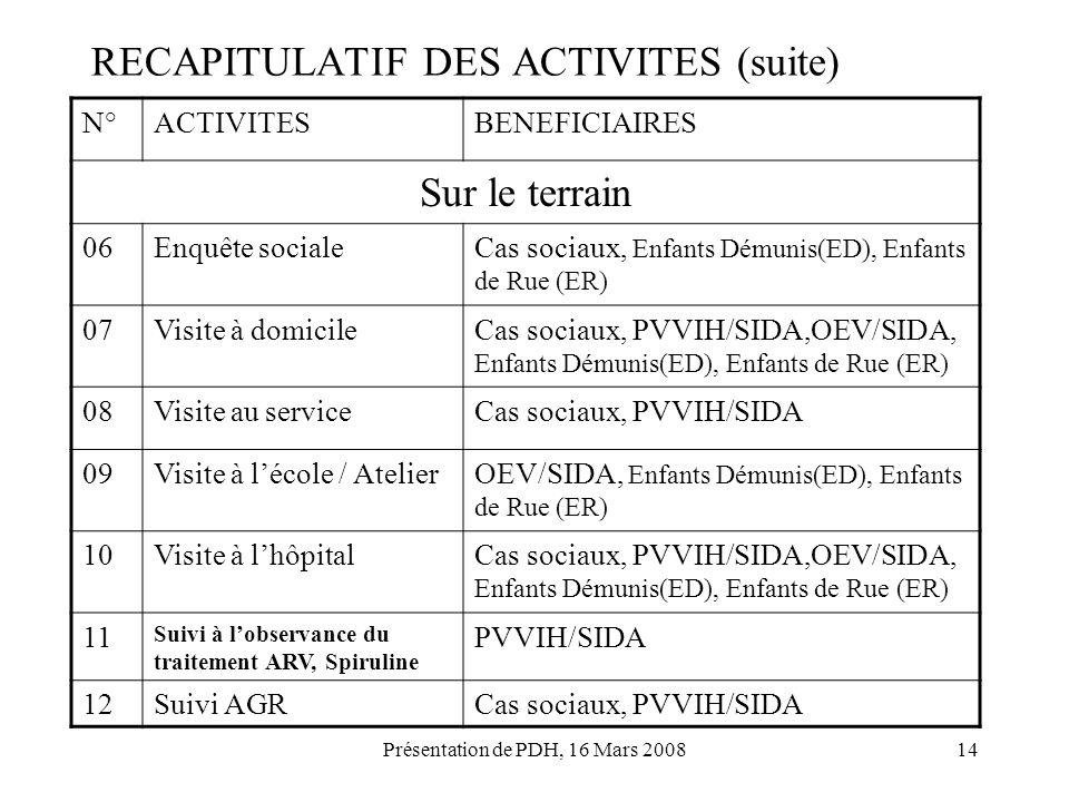 Présentation de PDH, 16 Mars 200814 RECAPITULATIF DES ACTIVITES (suite) N°ACTIVITESBENEFICIAIRES Sur le terrain 06Enquête socialeCas sociaux, Enfants