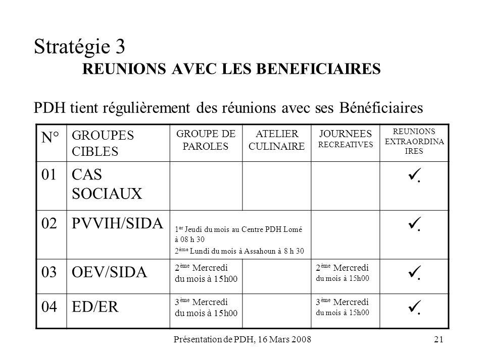 Présentation de PDH, 16 Mars 200821 Stratégie 3 REUNIONS AVEC LES BENEFICIAIRES PDH tient régulièrement des réunions avec ses Bénéficiaires N° GROUPES