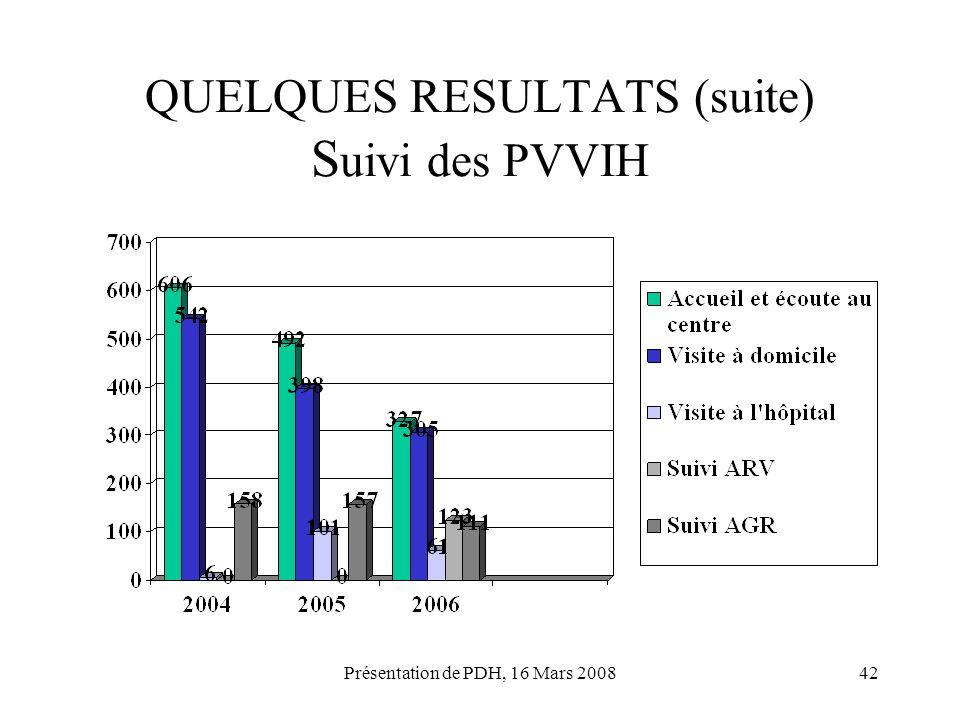 Présentation de PDH, 16 Mars 200842 QUELQUES RESULTATS (suite) S uivi des PVVIH