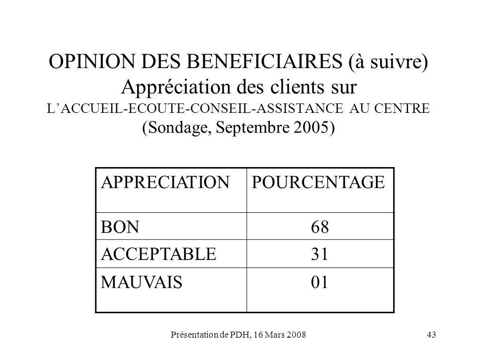 Présentation de PDH, 16 Mars 200843 OPINION DES BENEFICIAIRES (à suivre) Appréciation des clients sur LACCUEIL-ECOUTE-CONSEIL-ASSISTANCE AU CENTRE (So