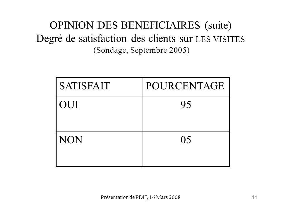 Présentation de PDH, 16 Mars 200844 OPINION DES BENEFICIAIRES (suite) Degré de satisfaction des clients sur LES VISITES (Sondage, Septembre 2005) SATI