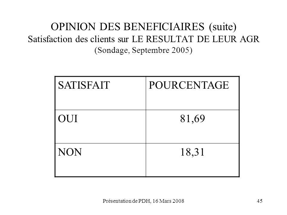 Présentation de PDH, 16 Mars 200845 OPINION DES BENEFICIAIRES (suite) Satisfaction des clients sur LE RESULTAT DE LEUR AGR (Sondage, Septembre 2005) S