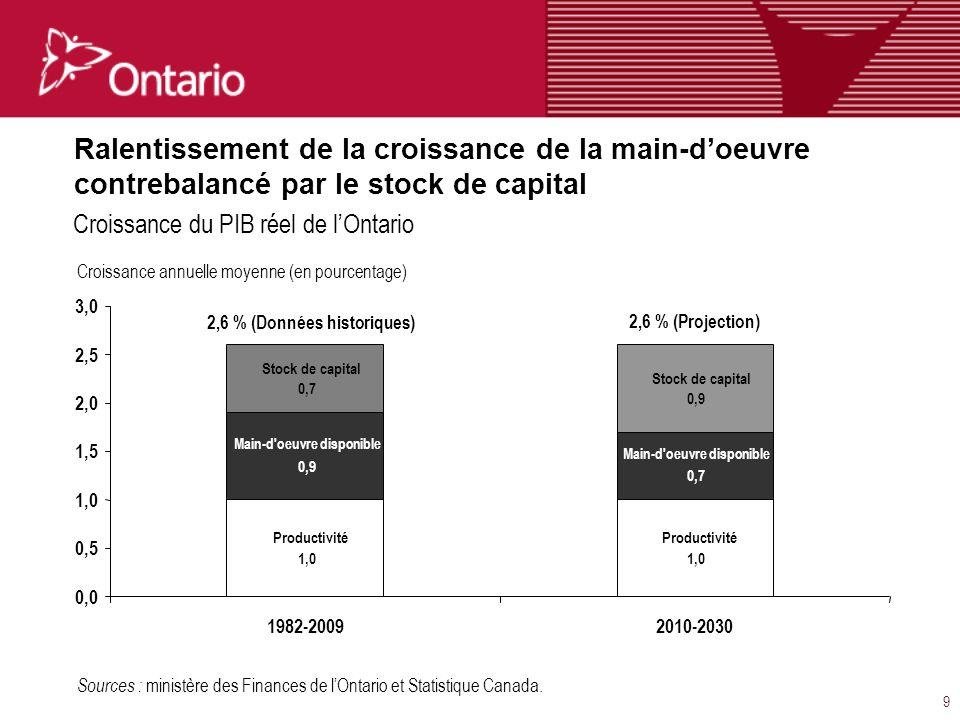 9 Ralentissement de la croissance de la main-doeuvre contrebalancé par le stock de capital Sources : ministère des Finances de lOntario et Statistique Canada.