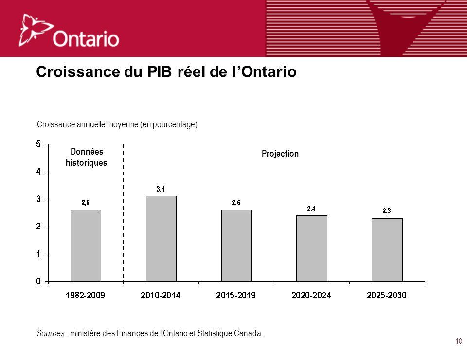 10 Croissance du PIB réel de lOntario Sources : ministère des Finances de lOntario et Statistique Canada.