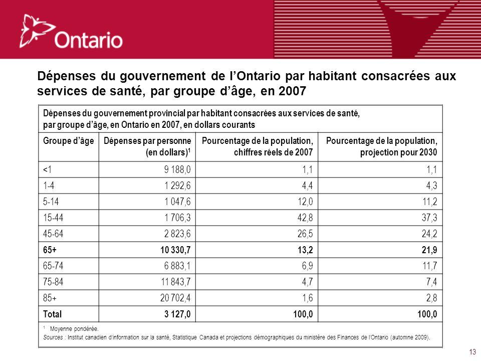 13 Dépenses du gouvernement de lOntario par habitant consacrées aux services de santé, par groupe dâge, en 2007 Dépenses du gouvernement provincial par habitant consacrées aux services de santé, par groupe dâge, en Ontario en 2007, en dollars courants Groupe dâgeDépenses par personne (en dollars) 1 Pourcentage de la population, chiffres réels de 2007 Pourcentage de la population, projection pour 2030 <19 188,01,1 1-41 292,64,44,3 5-141 047,612,011,2 15-441 706,342,837,3 45-642 823,626,524,2 65+10 330,713,221,9 65-746 883,16,911,7 75-8411 843,74,77,4 85+20 702,41,62,8 Total3 127,0100,0 1 Moyenne pondérée.