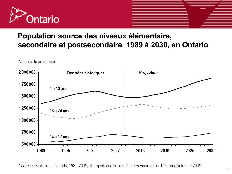 14 Population source des niveaux élémentaire, secondaire et postsecondaire, 1989 à 2030, en Ontario Sources : Statistique Canada, 1989-2009, et projections du ministère des Finances de lOntario (automne 2009).