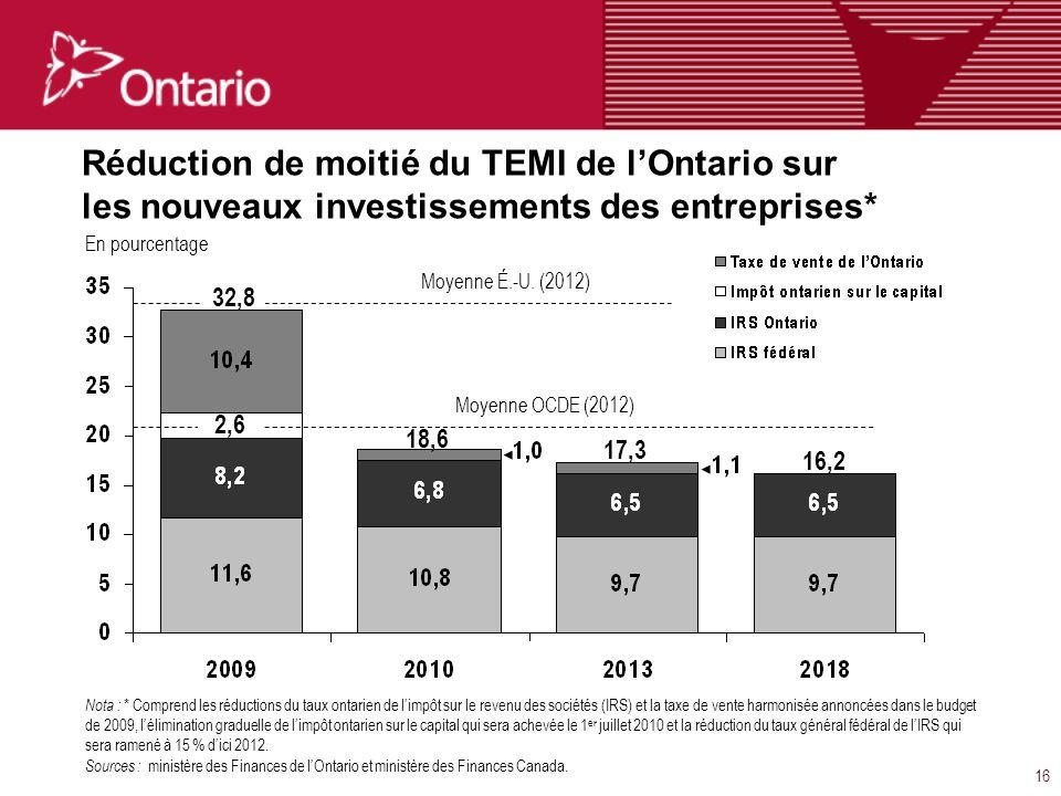 16 Réduction de moitié du TEMI de lOntario sur les nouveaux investissements des entreprises* En pourcentage Nota : * Comprend les réductions du taux ontarien de limpôt sur le revenu des sociétés (IRS) et la taxe de vente harmonisée annoncées dans le budget de 2009, lélimination graduelle de limpôt ontarien sur le capital qui sera achevée le 1 er juillet 2010 et la réduction du taux général fédéral de lIRS qui sera ramené à 15 % dici 2012.