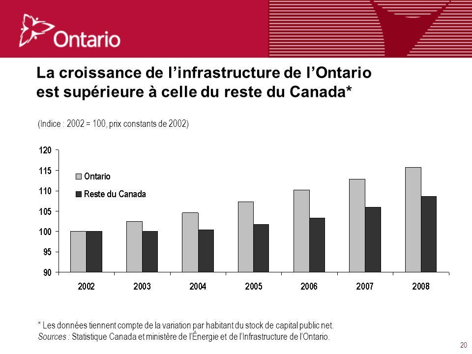 20 La croissance de linfrastructure de lOntario est supérieure à celle du reste du Canada* * Les données tiennent compte de la variation par habitant du stock de capital public net.
