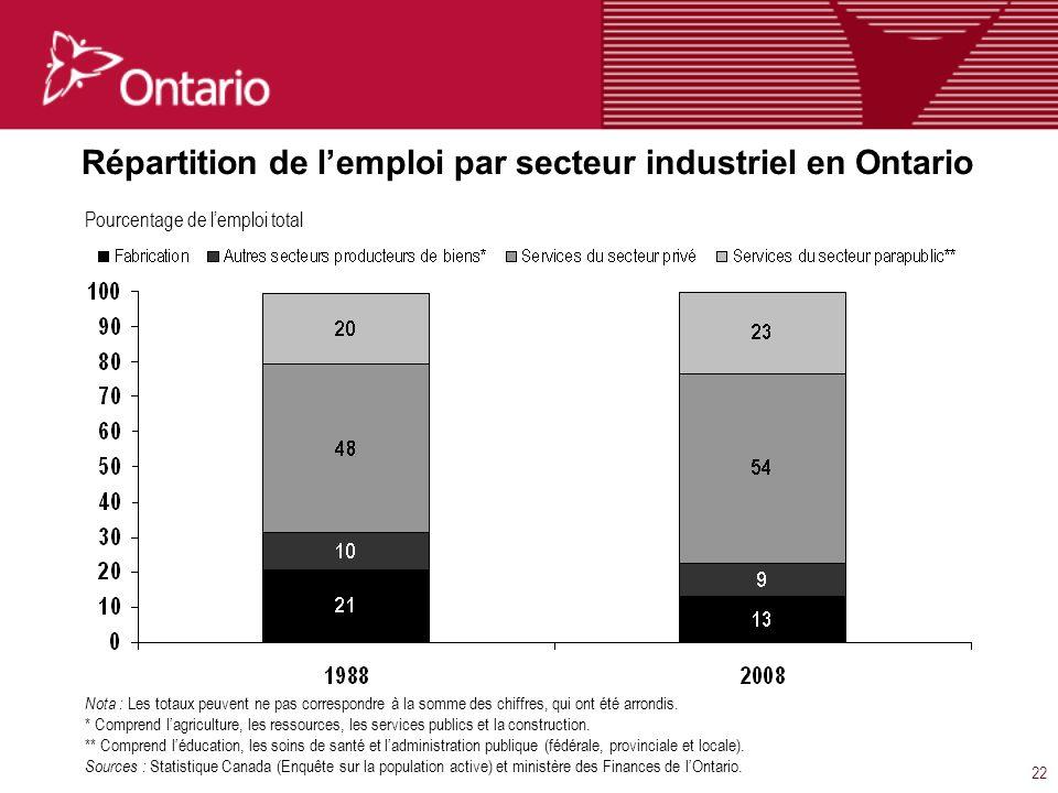22 Répartition de lemploi par secteur industriel en Ontario Nota : Les totaux peuvent ne pas correspondre à la somme des chiffres, qui ont été arrondis.