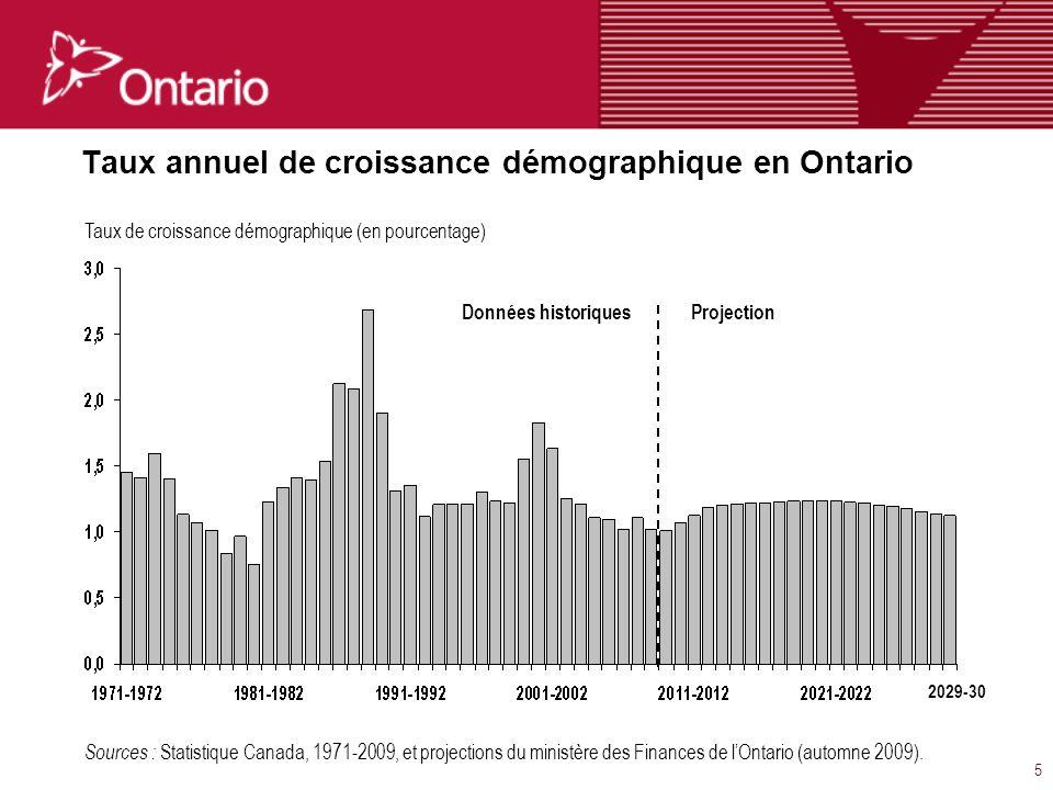5 Taux annuel de croissance démographique en Ontario Sources : Statistique Canada, 1971-2009, et projections du ministère des Finances de lOntario (automne 2009).