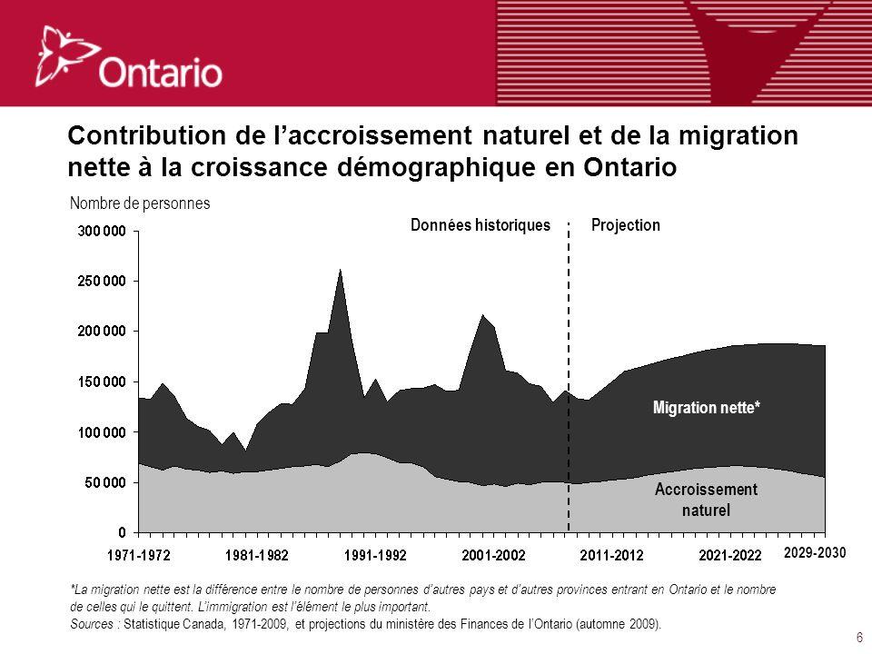 7 Taux de croissance des groupes dâge de la population en Ontario Sources : Statistique Canada, 1971-2009, et projections du ministère des Finances de lOntario (automne 2009).