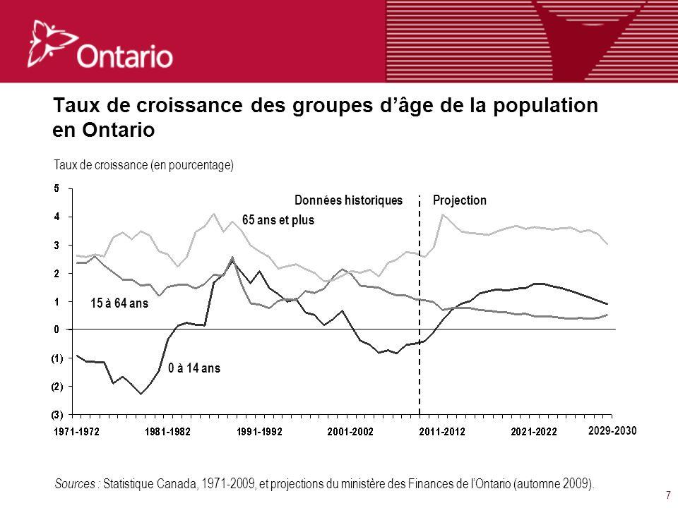 8 Chapitre 2 : Projections économiques à long terme de l Ontario On prévoit la croissance macroéconomique de l Ontario au cours de la période de 2010 à 2030.
