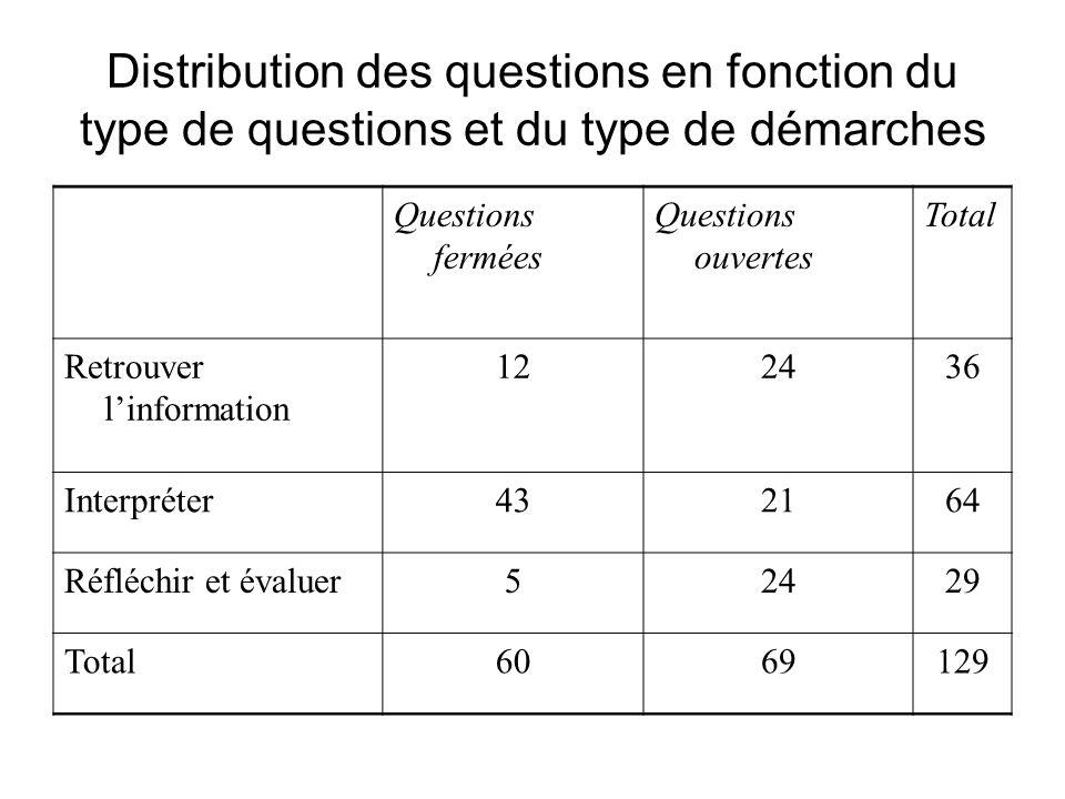 Distribution des questions en fonction du type de questions et du type de démarches Questions fermées Questions ouvertes Total Retrouver linformation