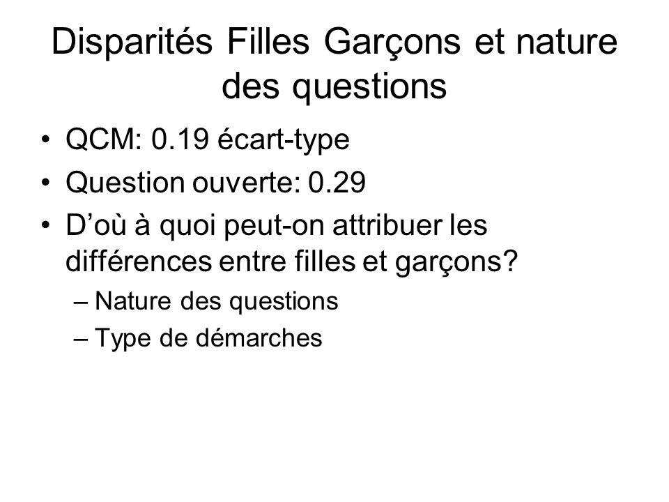 Disparités Filles Garçons et nature des questions QCM: 0.19 écart-type Question ouverte: 0.29 Doù à quoi peut-on attribuer les différences entre fille