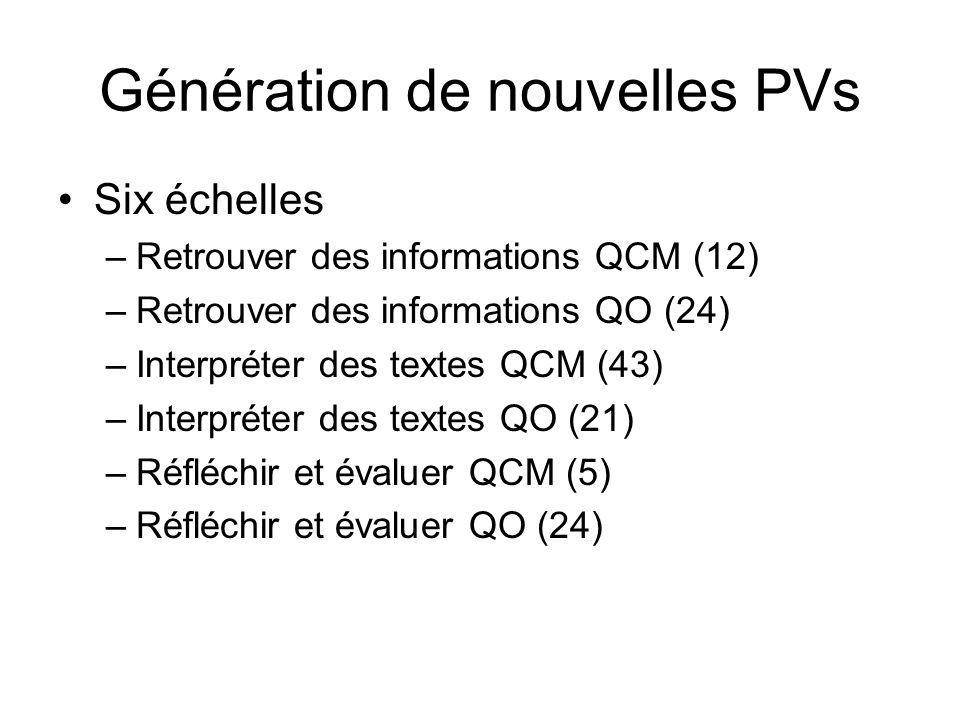 Génération de nouvelles PVs Six échelles –Retrouver des informations QCM (12) –Retrouver des informations QO (24) –Interpréter des textes QCM (43) –In