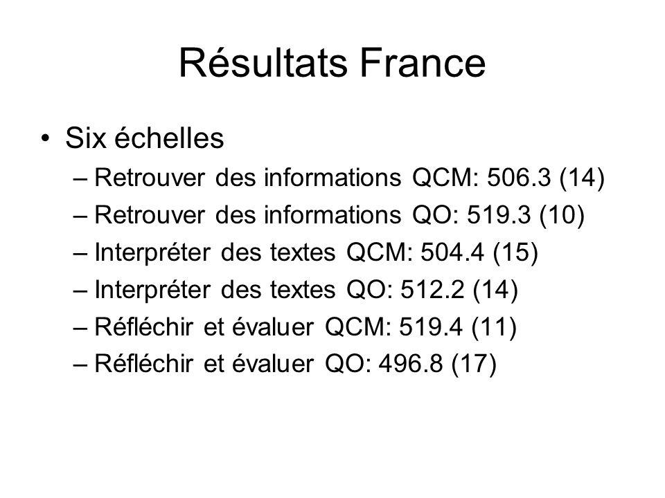 Résultats France Six échelles –Retrouver des informations QCM: 506.3 (14) –Retrouver des informations QO: 519.3 (10) –Interpréter des textes QCM: 504.